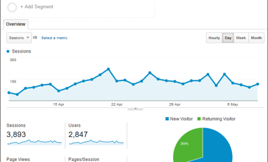 How to know if your website is performing